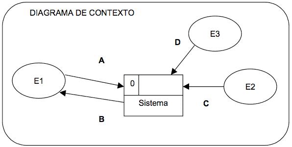 Consistencia de los diagramas de flujo de datos manuelllero ejemplo de consistencia de diagramas de flujo de datos ccuart Images