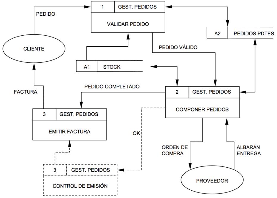 Diagrama de flujo de datos dfd manuelllero diagrama de estructura ccuart Image collections