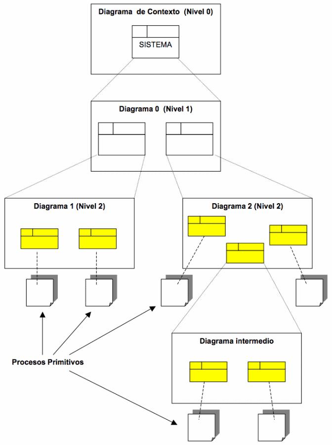 Diagrama de flujo de datos dfd manuelllero ccuart Images