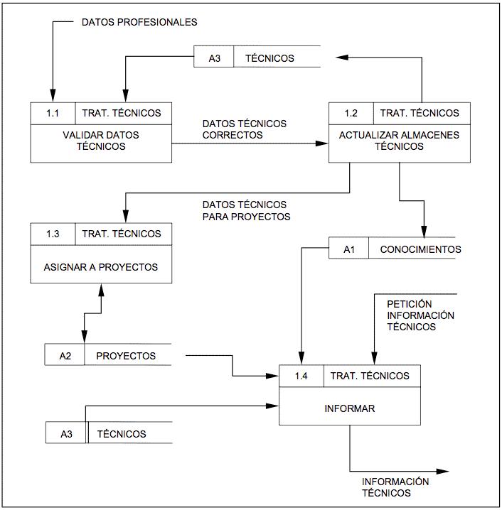 ejemplo de construcci u00f3n