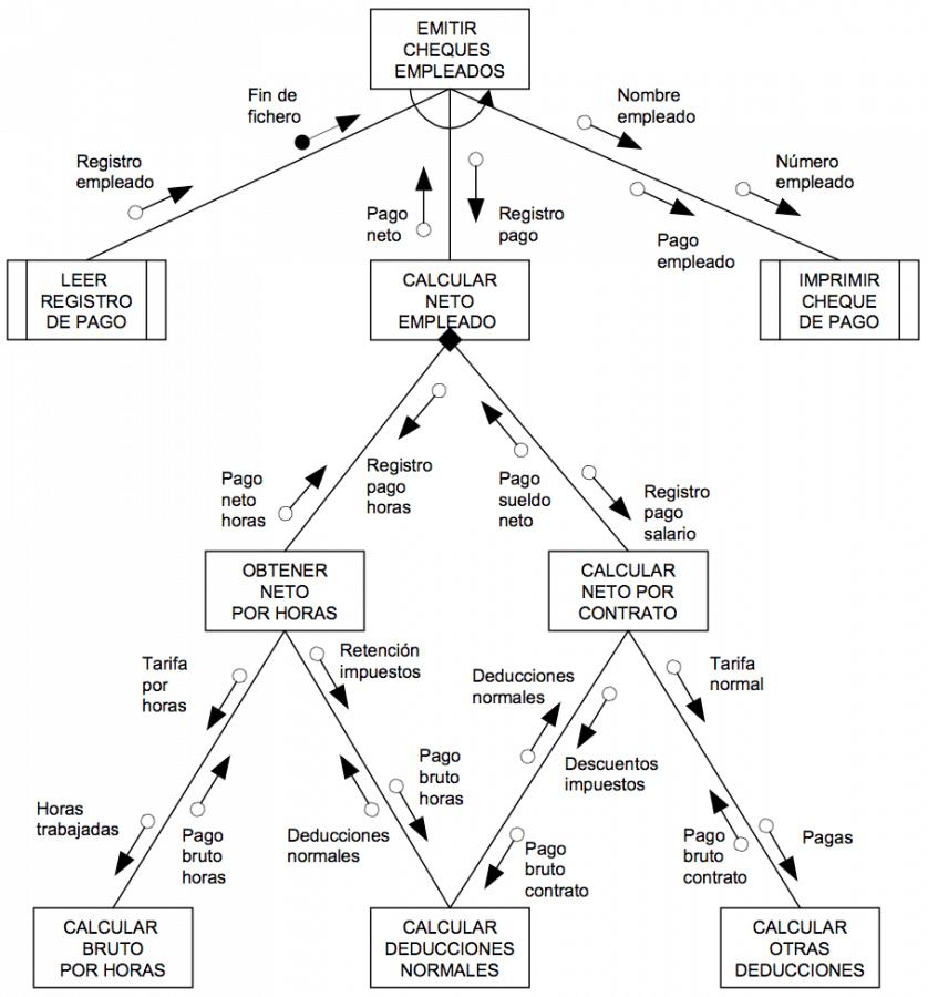 Diagrama De Estructura Manuel Cillero Es