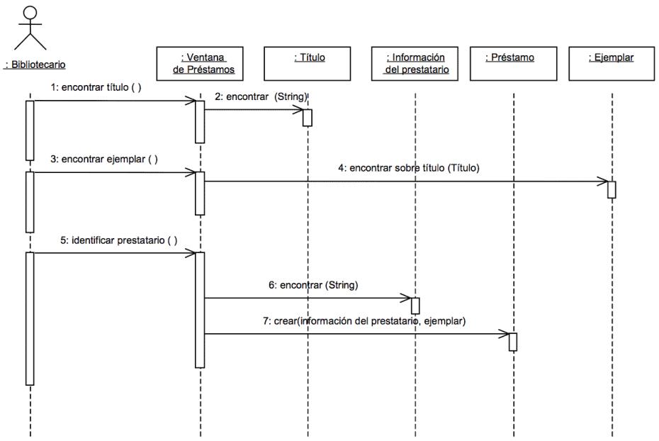 Diagrama de secuencia - manuel.cillero.es