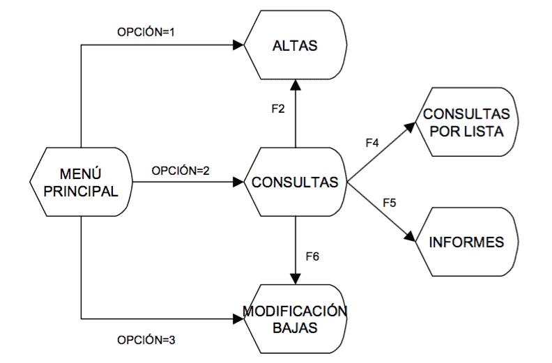 Diagrama de Representación - manuel.cillero.es